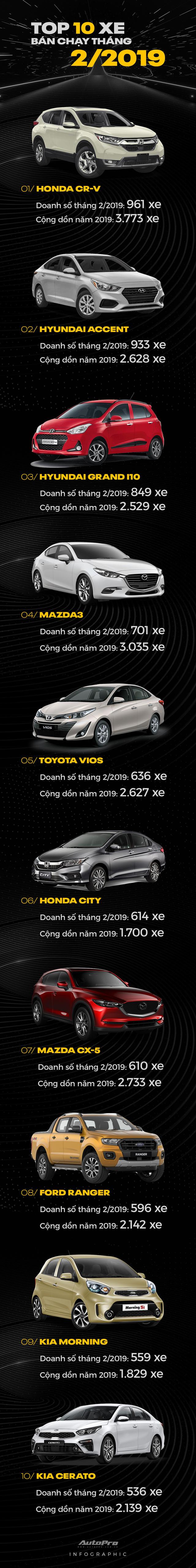 Người Việt bớt cuồng Toyota trong 2 tháng đầu năm 2019: Chỉ còn Vios dần trượt chân trong top 10 - Ảnh 1.