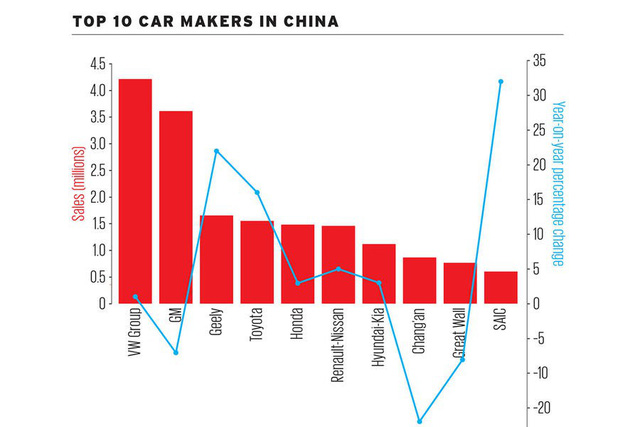 Muốn hiểu thị trường ô tô thế giới thì cần biết những con số này - Ảnh 3.