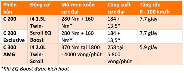 Vì sao Mercedes-Benz C-Class 2019 tự tin lấy khách phổ thông tại Việt Nam? - Ảnh 4.