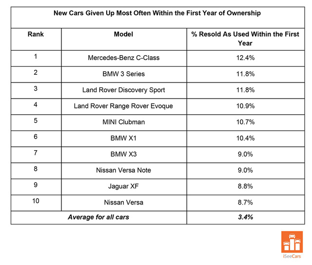 Xe lướt nhiều nhất là Mercedes C-Class nhưng hãng bị lướt nhiều nhất lại là BMW - Ảnh 1.