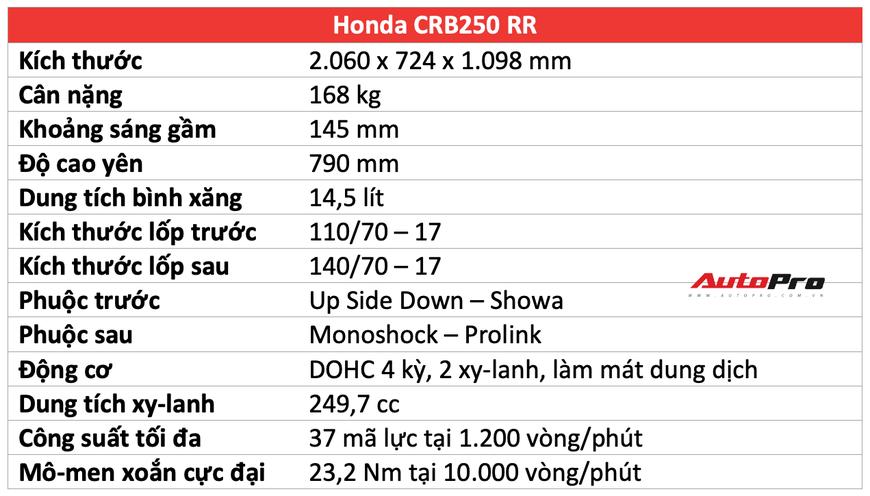 Đánh giá Honda CBR250RR: Xe tốt nhưng chưa hẳn là lựa chọn của số đông - Ảnh 2.