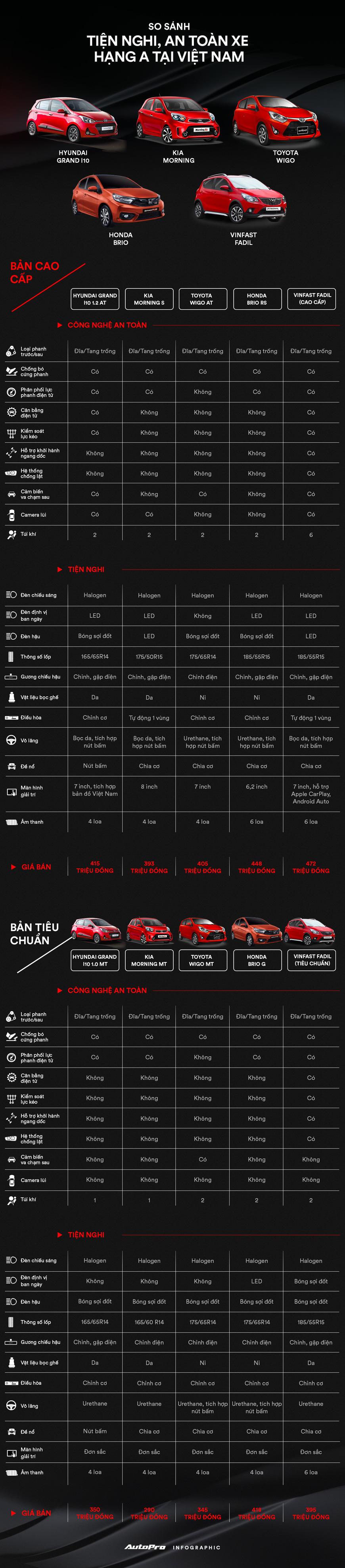 Cân đo an toàn, trang bị xe hạng A tại Việt Nam: VinFast Fadil liệu có vượt trội như quảng cáo? - Ảnh 1.