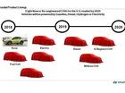 Hyundai sẽ bổ sung 8 mẫu SUV mới và nâng cấp trong thời gian tới