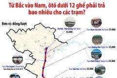 Ô tô đi từ Bắc vào Nam tốn gần 1 triệu đồng phí BOT