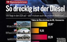 Sau Volkswagen, đến lượt BMW bị cáo buộc gian lận khí thải