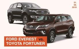 Chỉ còn chênh 45 triệu đồng, chọn Ford Everest hay Toyota Fortuner?