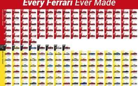 Toàn bộ hơn 200 mẫu xe trong lịch sử Ferrari trong một bức ảnh