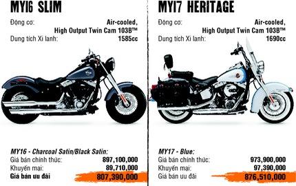 Harley-Davidson mạnh tay giảm giá tới gần 500 triệu đồng cho khách hàng Việt